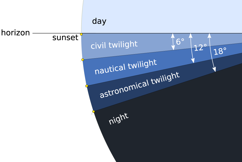 Twilight phases